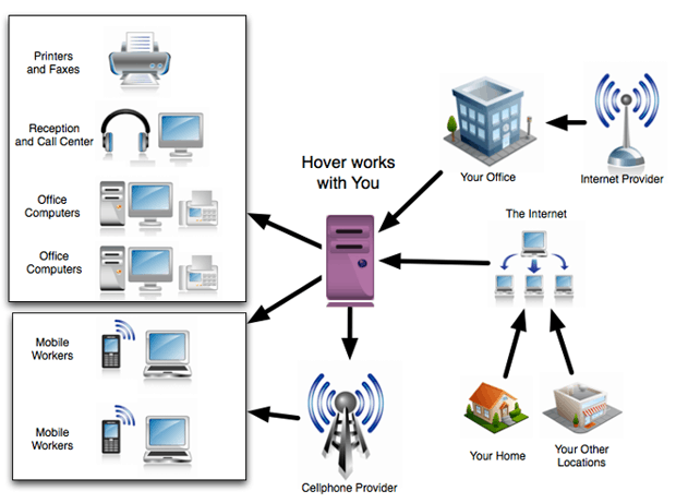 a review of the pbx telephone system
