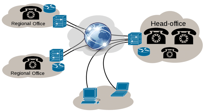 Multi-Location VoIP Phone System