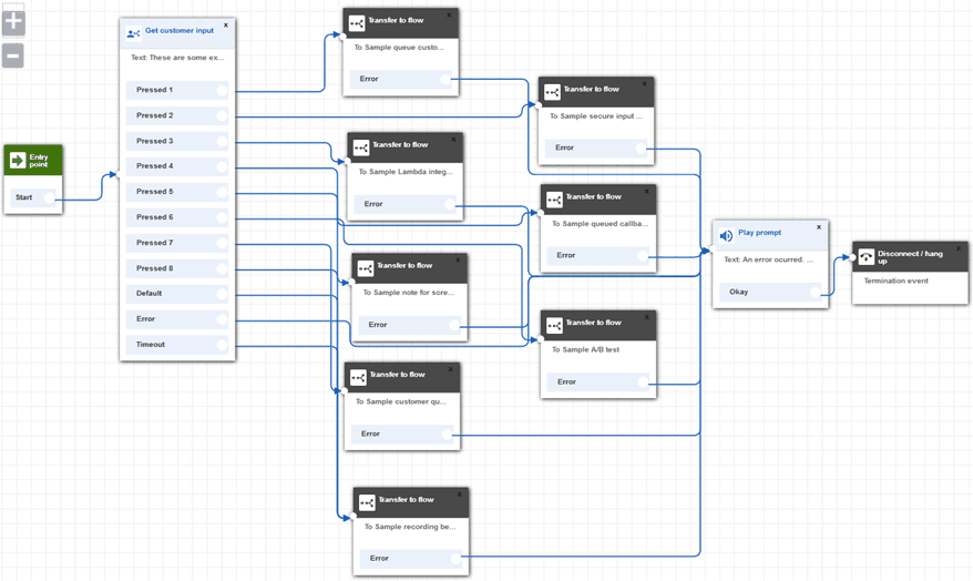 Amazon Connect Contact Flow
